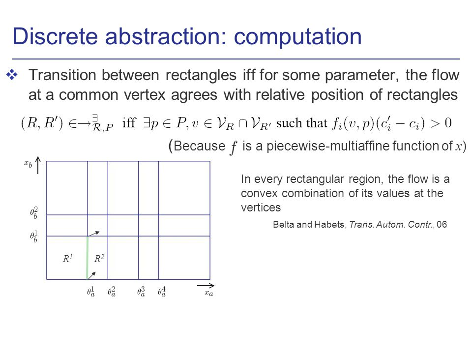 Discrete abstraction: computation vTransition between rectangles iff for some parameter, the flow at a common vertex agrees with relative position of rectangles ( Because is a piecewise-multiaffine function of x ) In every rectangular region, the flow is a convex combination of its values at the vertices Belta and Habets, Trans.