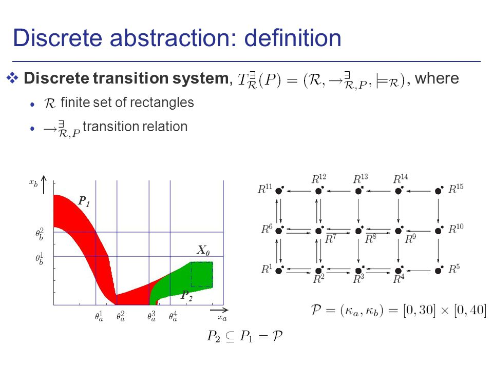 Discrete abstraction: definition Discrete transition system,, where l finite set of rectangles transition relation X0X0 P1P1 P2P2