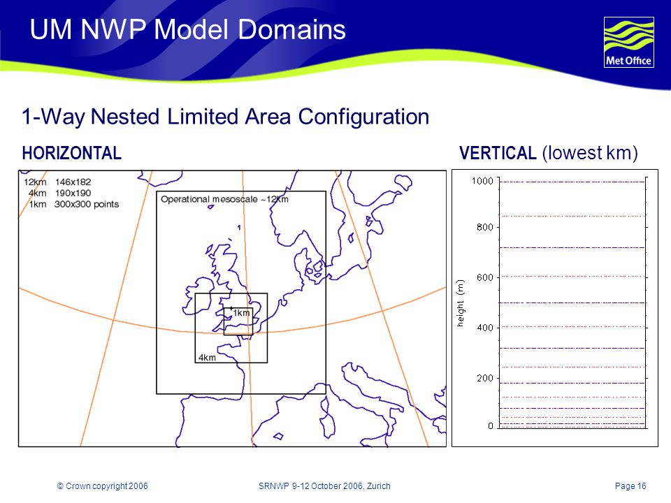 Page 16© Crown copyright 2006SRNWP 9-12 October 2006, Zurich UM NWP Model Domains 1-Way Nested Limited Area Configuration HORIZONTAL VERTICAL (lowest km)