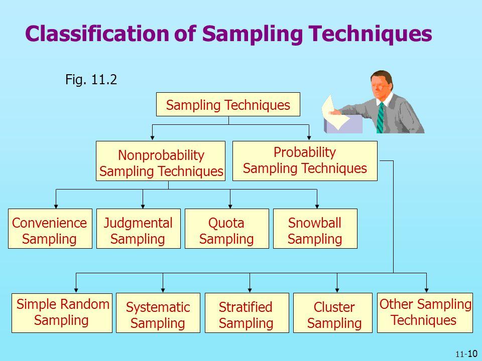 research sampling technique