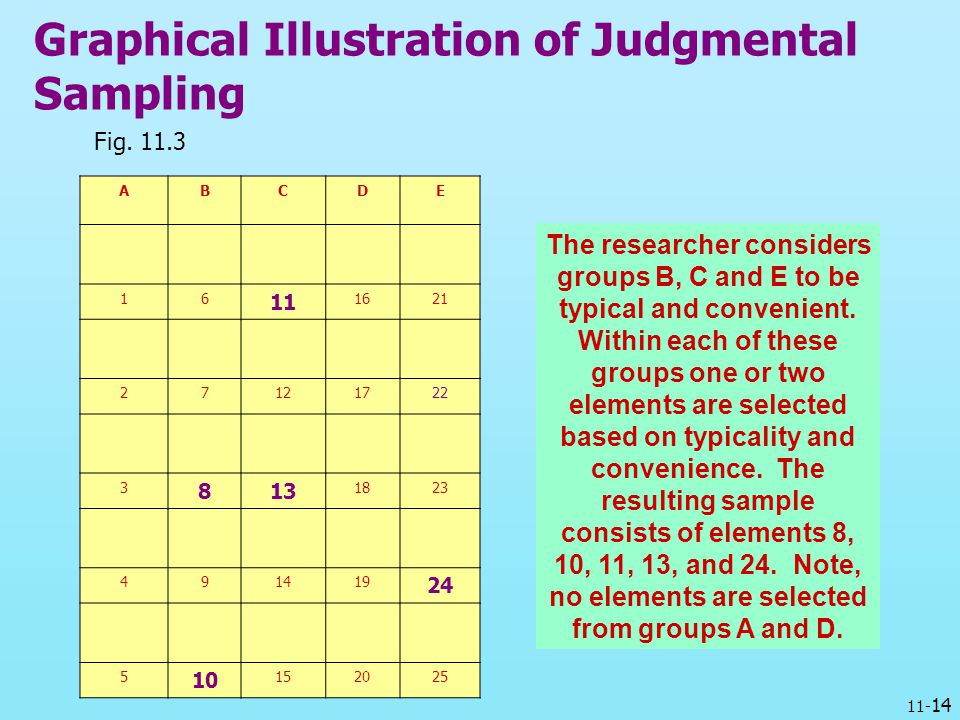 11- 14 Graphical Illustration of Judgmental Sampling Fig. 11.3 ABCDE 16 11 1621 27121722 3 813 1823 491419 24 5 10 152025 The researcher considers gro