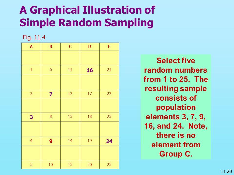 11- 20 A Graphical Illustration of Simple Random Sampling Fig. 11.4 ABCDE 1611 16 21 2 7 121722 3 8131823 4 9 1419 24 510152025 Select five random num