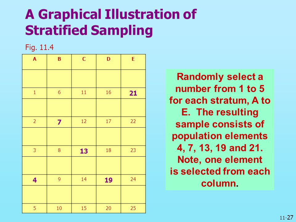 11- 27 A Graphical Illustration of Stratified Sampling Fig. 11.4 ABCDE 161116 21 2 7 121722 38 13 1823 4 914 19 24 510152025 Randomly select a number