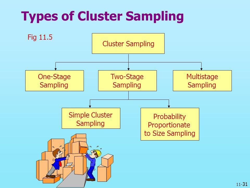 11- 31 Types of Cluster Sampling Fig 11.5 Cluster Sampling One-Stage Sampling Multistage Sampling Two-Stage Sampling Simple Cluster Sampling Probabili