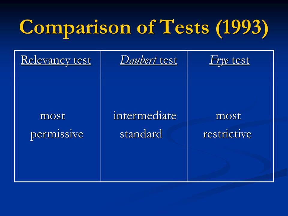 Comparison of Tests (1993) Relevancy test Relevancy test most most permissive permissive Daubert test Daubert test intermediate intermediate standard