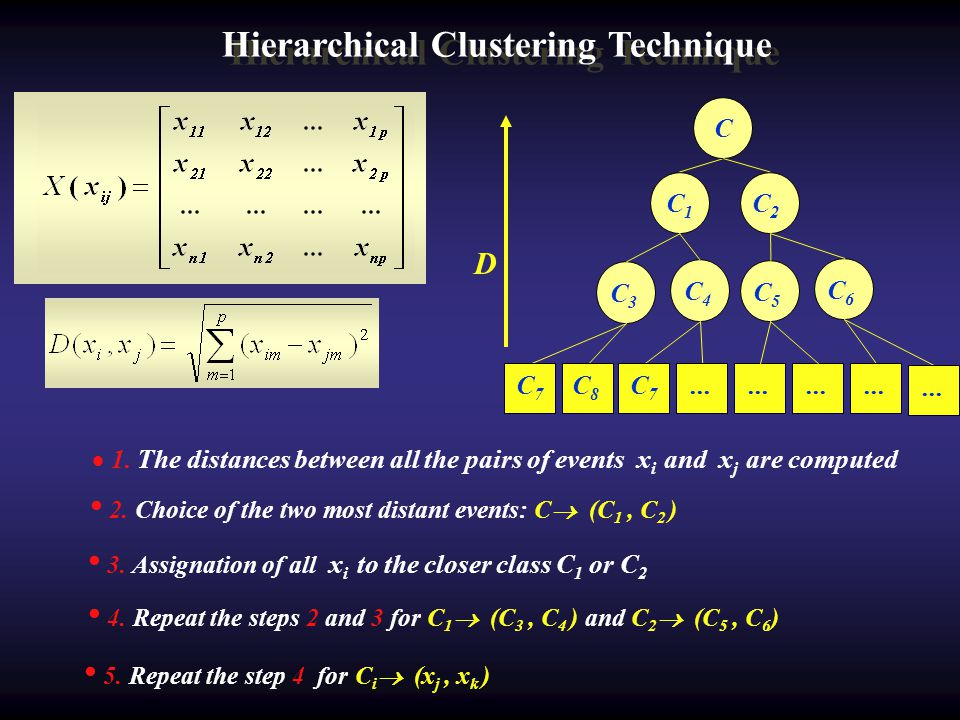 Hierarchical Clustering Technique C C1C1 C6C6 C3C3 C4C4 C7C7 D C2C2 C5C5 C7 C7 C8C8......... 2. Choice of the two most distant events: C (C 1, C 2 ) 1