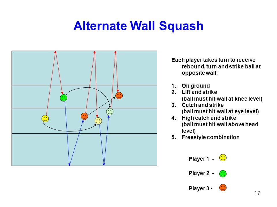 17 Alternate Wall Squash Each player takes turn to receive rebound, turn and strike ball at opposite wall: 1.On ground 2.Lift and strike (ball must hi