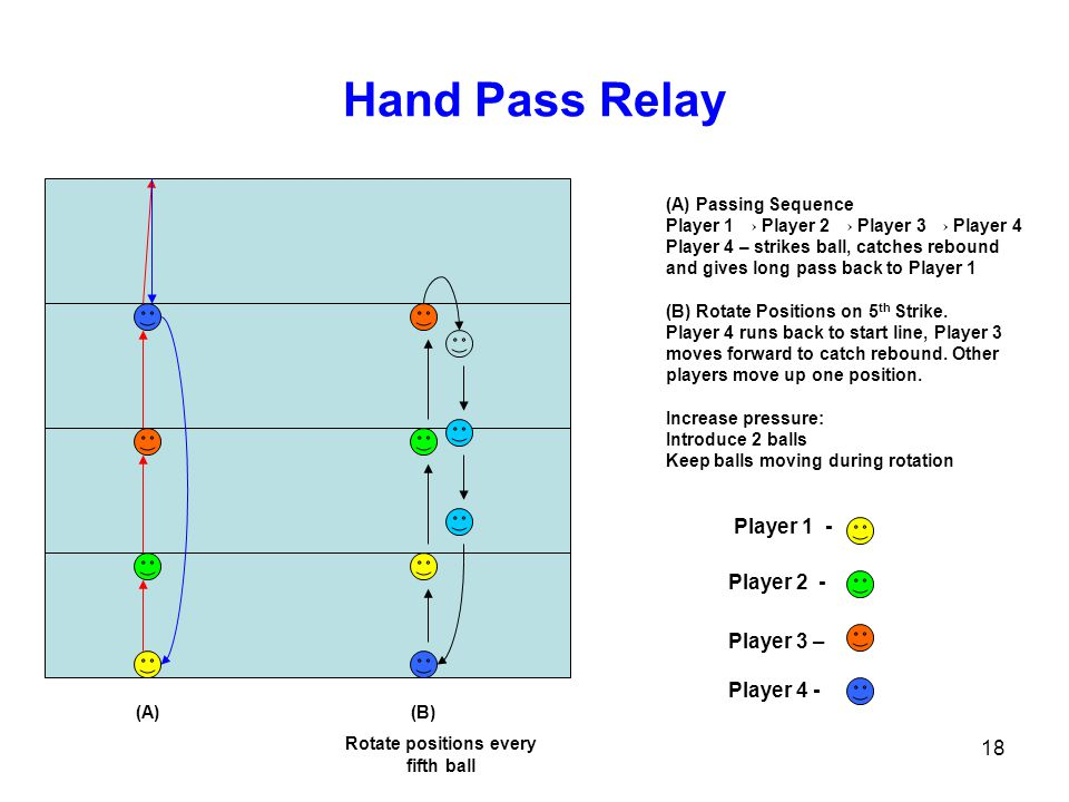 18 Hand Pass Relay Player 1 - Player 2 - Player 3 – Player 4 - (A) (B) Rotate positions every fifth ball (A) Passing Sequence Player 1 Player 2 Player