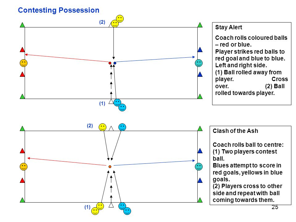 25 Contesting Possession Stay Alert Coach rolls coloured balls – red or blue. Player strikes red balls to red goal and blue to blue. Left and right si