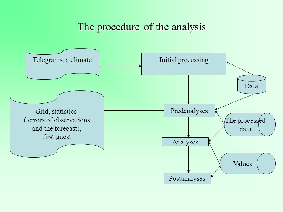 The procedure of the analysis Initial processing Predanalyses Analyses Postanalyses Data The processed data Values Telegrams, a climate Grid, statistics ( errors of observations and the forecast), first guest