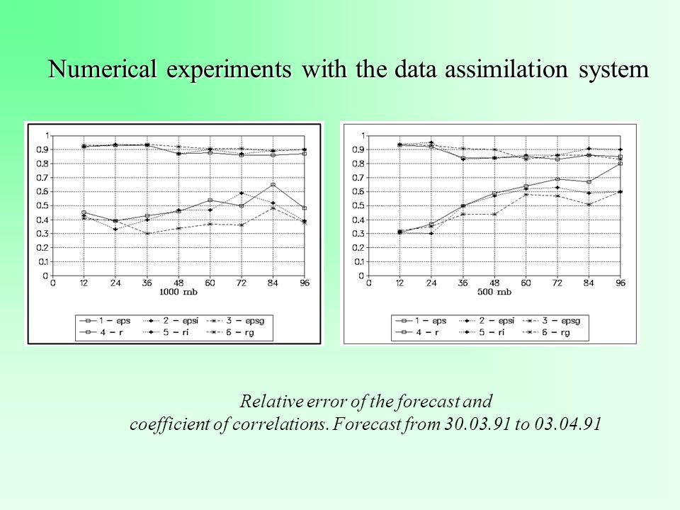 Numerical experiments with the data assimilation system Relative error of the forecast and coefficient of correlations. Forecast from 30.03.91 to 03.0