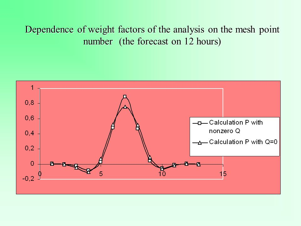 Dependence of weight factors of the analysis on the mesh point number (the forecast on 12 hours)