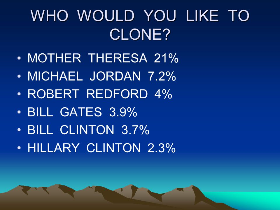 WHO WOULD YOU LIKE TO CLONE? MOTHER THERESA 21% MICHAEL JORDAN 7.2% ROBERT REDFORD 4% BILL GATES 3.9% BILL CLINTON 3.7% HILLARY CLINTON 2.3%