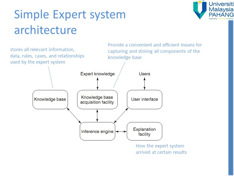 Simple Expert system architecture How the expert system arrived at certain results Provide a convenient and efcient means for capturing and storing al