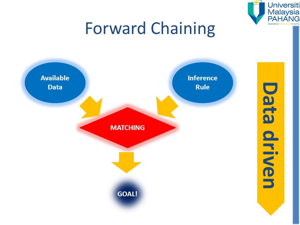 Forward Chaining Available Data Inference Rule MATCHING GOAL! Data driven