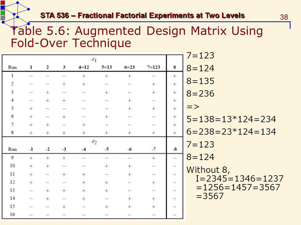 38 STA 536 – Fractional Factorial Experiments at Two Levels Table 5.6: Augmented Design Matrix Using Fold-Over Technique 7=123 8=124 8=135 8=236 => 5=