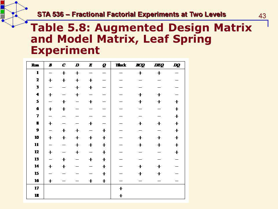 43 STA 536 – Fractional Factorial Experiments at Two Levels Table 5.8: Augmented Design Matrix and Model Matrix, Leaf Spring Experiment