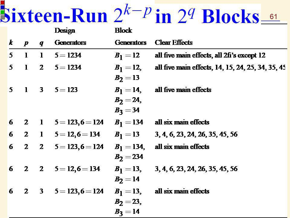 61 STA 536 – Fractional Factorial Experiments at Two Levels