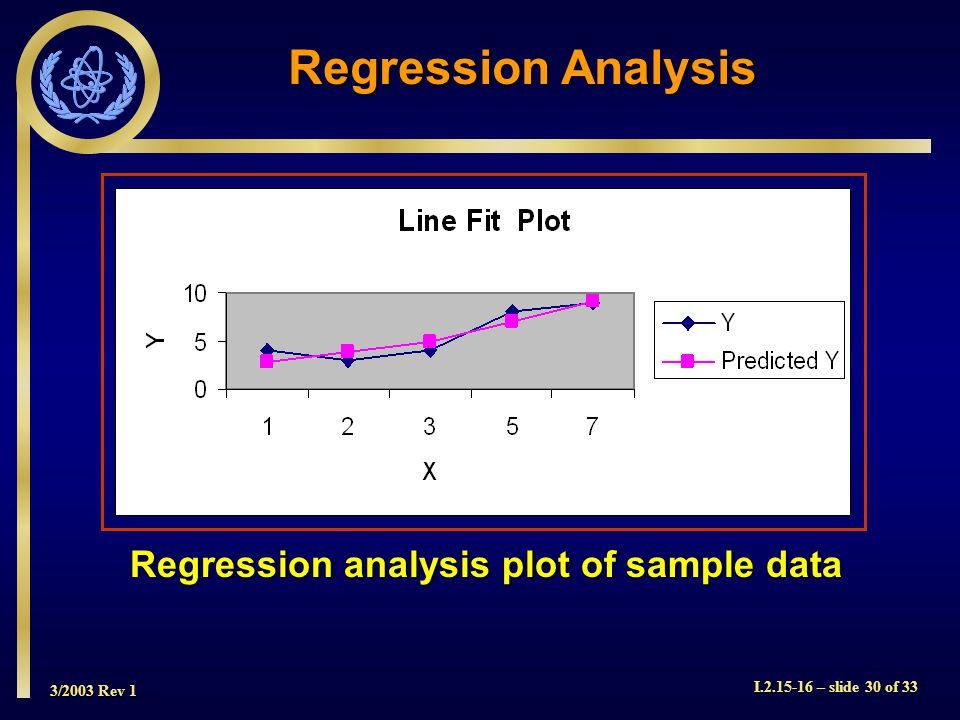 3/2003 Rev 1 I.2.15-16 – slide 30 of 33 Regression analysis plot of sample data Regression Analysis