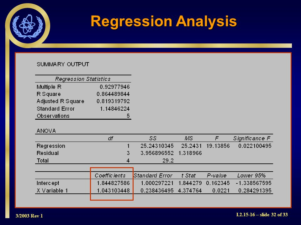 3/2003 Rev 1 I.2.15-16 – slide 32 of 33 Regression Analysis