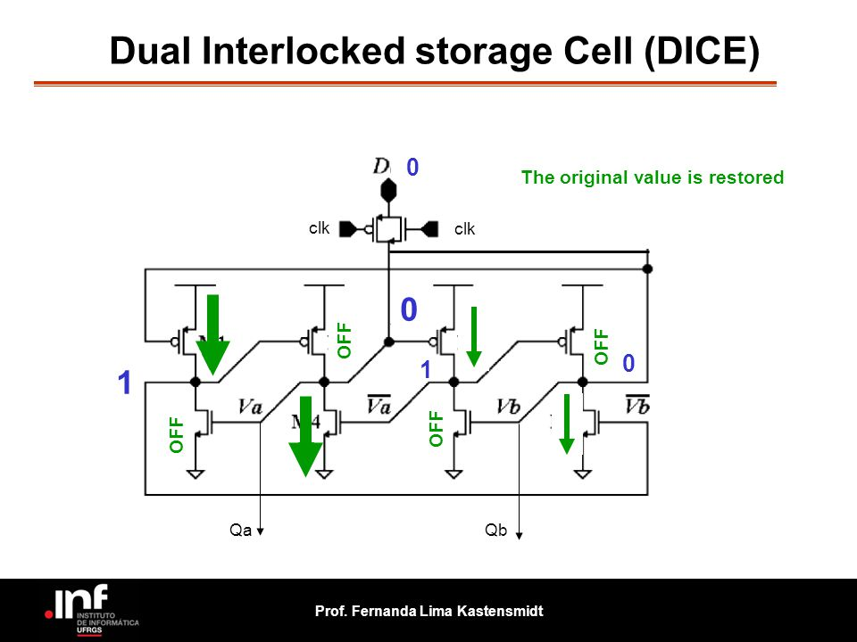 Prof. Fernanda Lima Kastensmidt OFF 0 clk 0 0 1 1 OFF The original value is restored OFF QaQb 0 Dual Interlocked storage Cell (DICE)