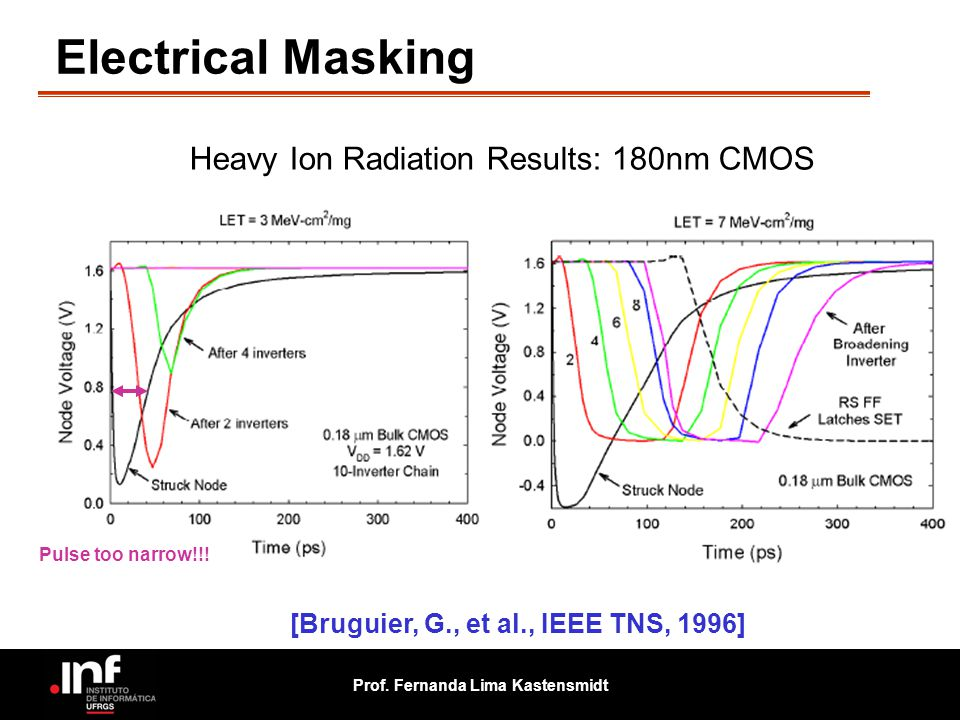 Prof. Fernanda Lima Kastensmidt Electrical Masking [Bruguier, G., et al., IEEE TNS, 1996] Heavy Ion Radiation Results: 180nm CMOS Pulse too narrow!!!