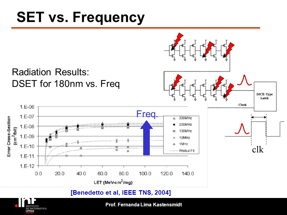 Prof. Fernanda Lima Kastensmidt SET vs. Frequency Radiation Results: DSET for 180nm vs. Freq Freq. clk [Benedetto et al, IEEE TNS, 2004]