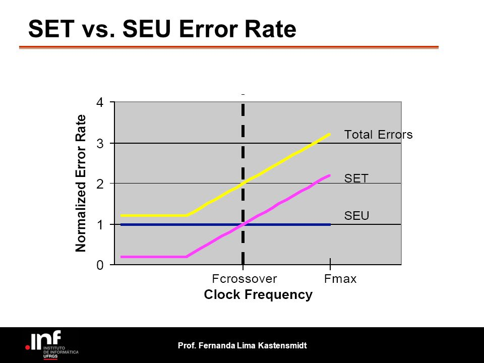 Prof. Fernanda Lima Kastensmidt SET vs. SEU Error Rate