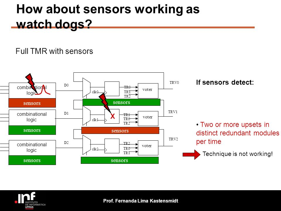 Prof. Fernanda Lima Kastensmidt How about sensors working as watch dogs? voter TR0 TR1 TR2 TR0 TR2 TR0 TR1 TRV0 TRV1 TRV2 D0 D1 D2 clk0 clk1 clk2 comb