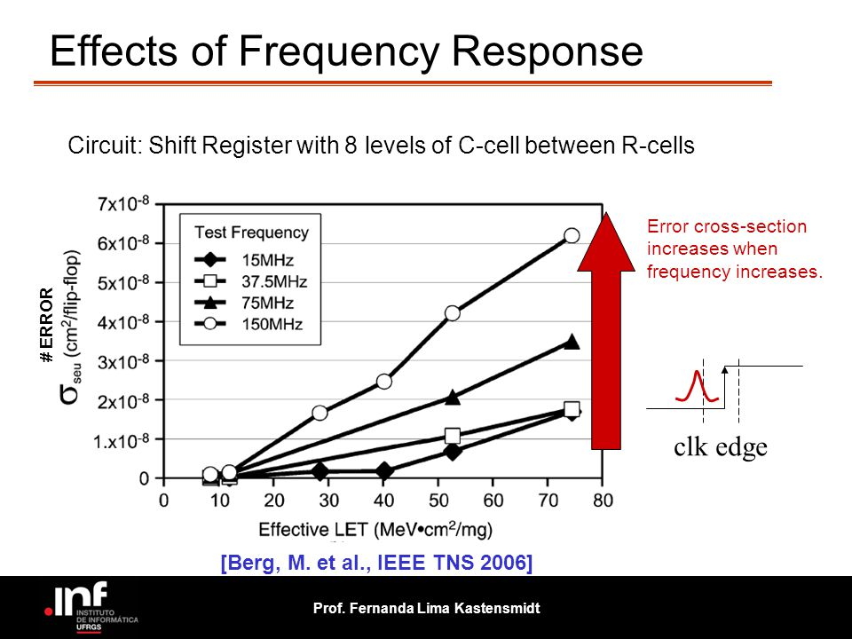 Prof. Fernanda Lima Kastensmidt Effects of Frequency Response Circuit: Shift Register with 8 levels of C-cell between R-cells Error cross-section incr