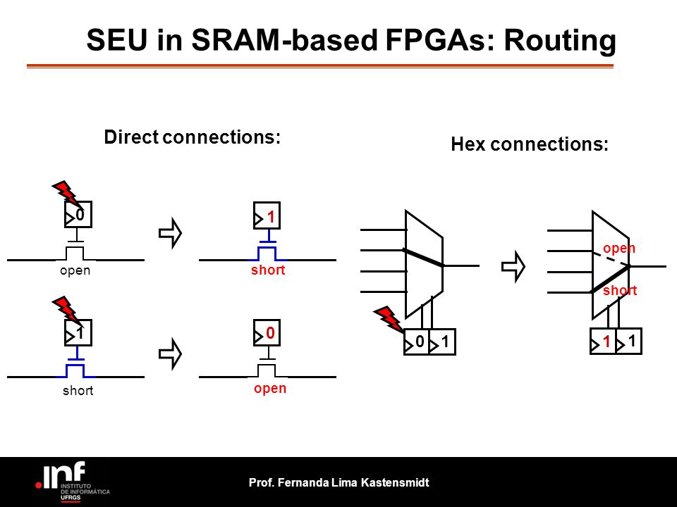 Prof. Fernanda Lima Kastensmidt 0 1 short 10 open Direct connections: Hex connections: open short 0 1 1 1 SEU in SRAM-based FPGAs: Routing short open