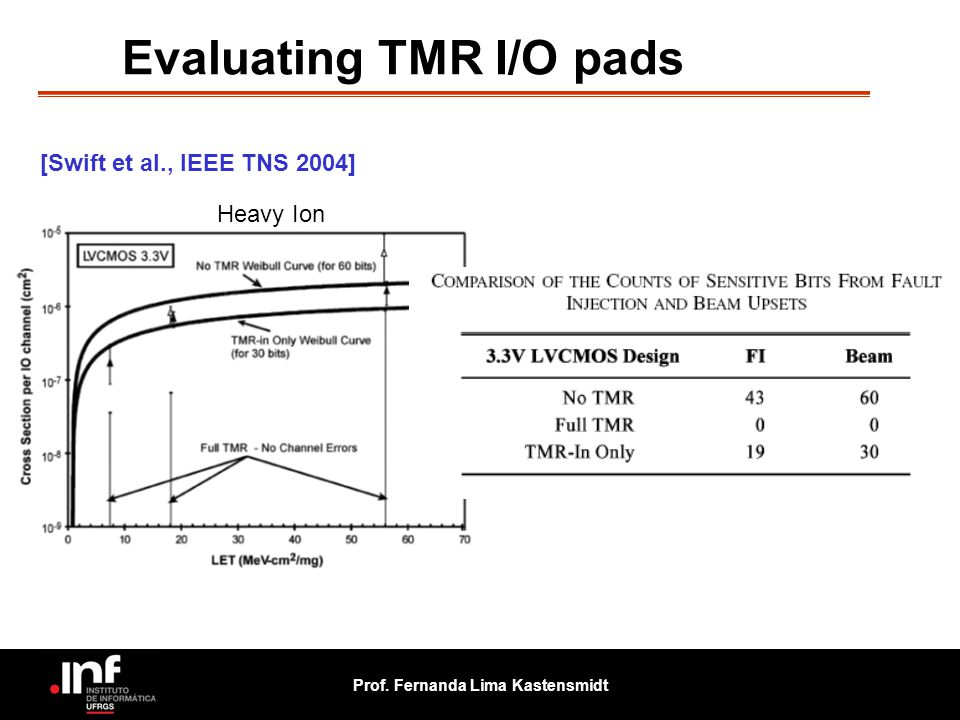 Prof. Fernanda Lima Kastensmidt Heavy Ion [Swift et al., IEEE TNS 2004] Evaluating TMR I/O pads