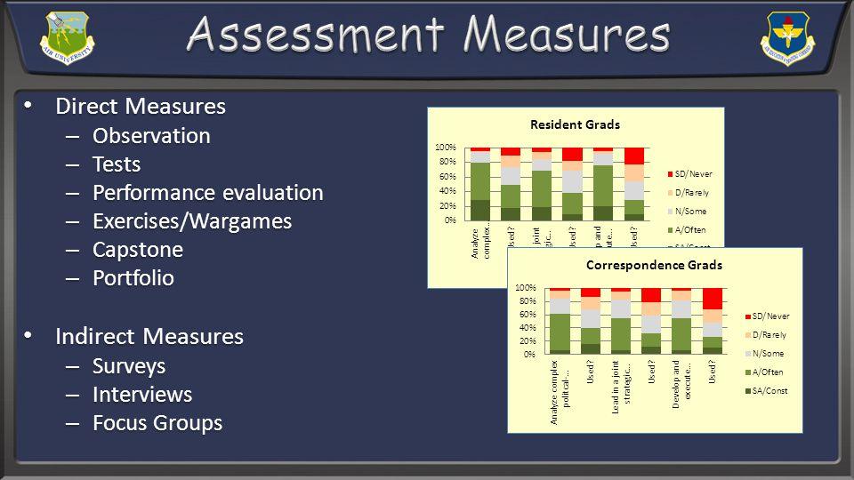 Direct Measures Direct Measures – Observation – Tests – Performance evaluation – Exercises/Wargames – Capstone – Portfolio Indirect Measures Indirect Measures – Surveys – Interviews – Focus Groups