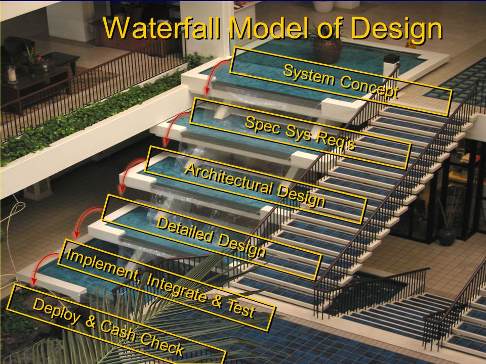 Student Name Server Utah School of Computing slide 22 Fall 2009 Waterfall Model of Design System Concept Spec Sys Reqs Architectural Design Detailed Design Implement, Integrate & Test Deploy & Cash Check