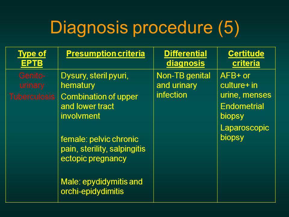 Diagnosis procedure (5) Type of EPTB Presumption criteriaDifferential diagnosis Certitude criteria Genito- urinary Tuberculosis Dysury, steril pyuri,