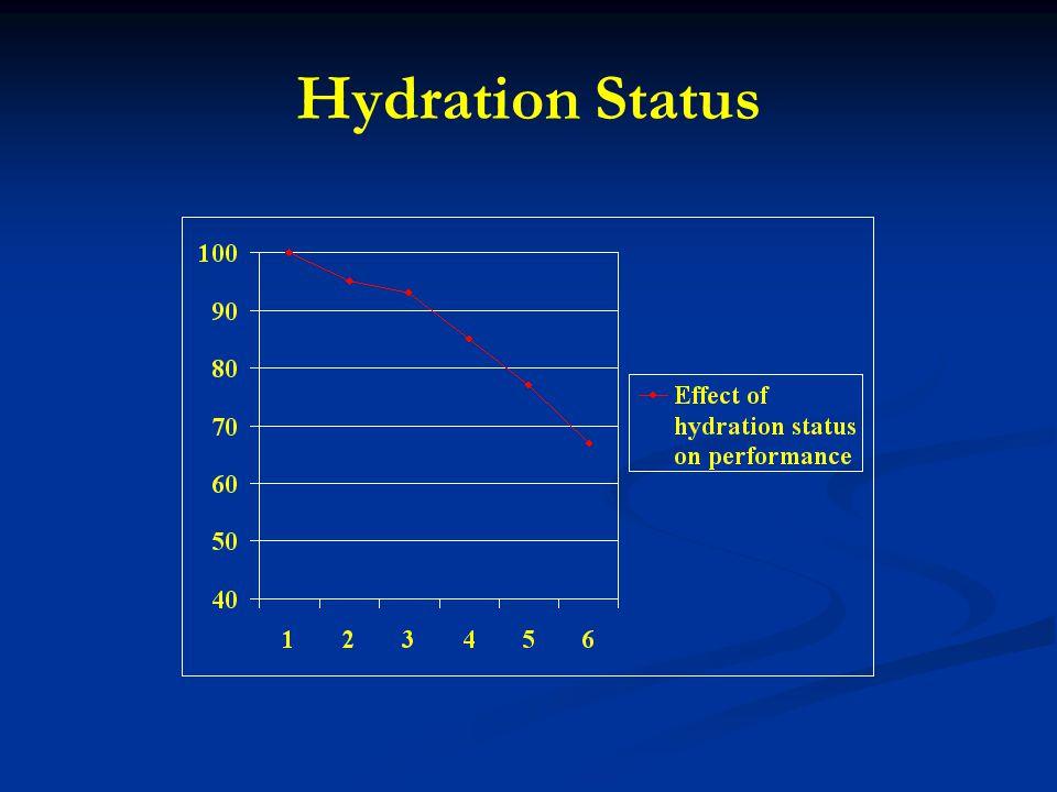 Hydration Status