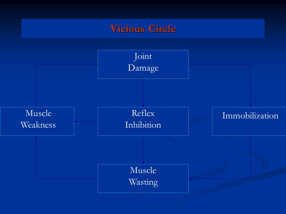 Vicious Circle Joint Damage Reflex Inhibition Muscle Wasting Muscle Weakness Immobilization
