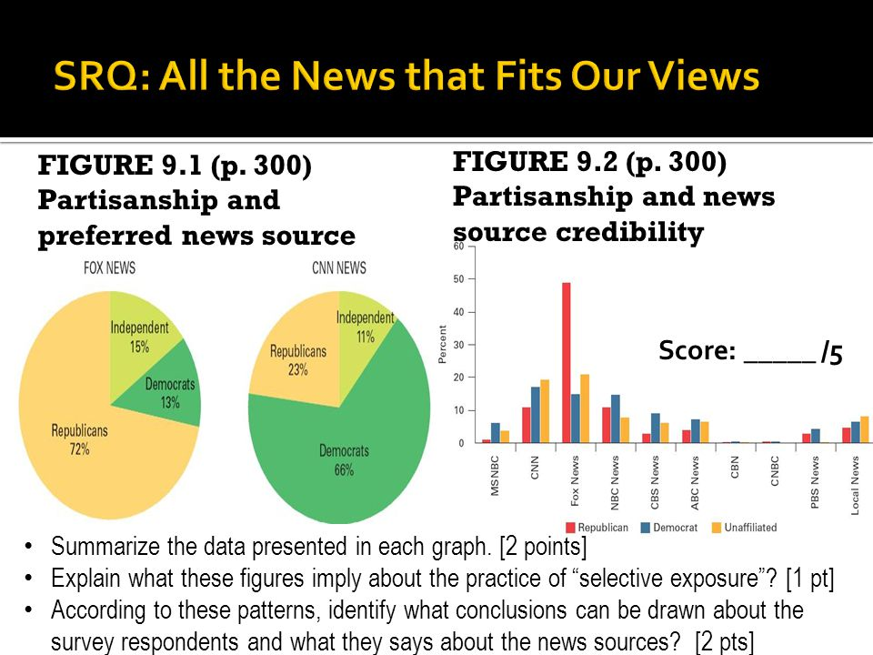FIGURE 9.1 (p. 300) Partisanship and preferred news source Summarize the data presented in each graph. [2 points] Explain what these figures imply abo
