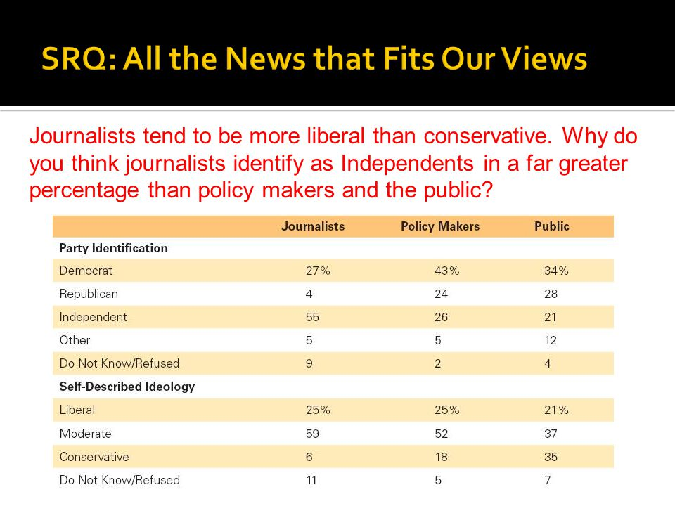Journalists tend to be more liberal than conservative. Why do you think journalists identify as Independents in a far greater percentage than policy m