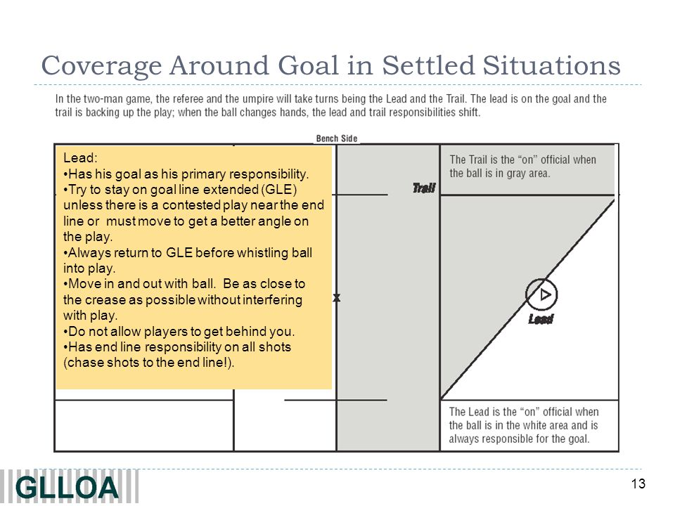 13 Coverage Around Goal in Settled Situations Lead: Has his goal as his primary responsibility. Try to stay on goal line extended (GLE) unless there i