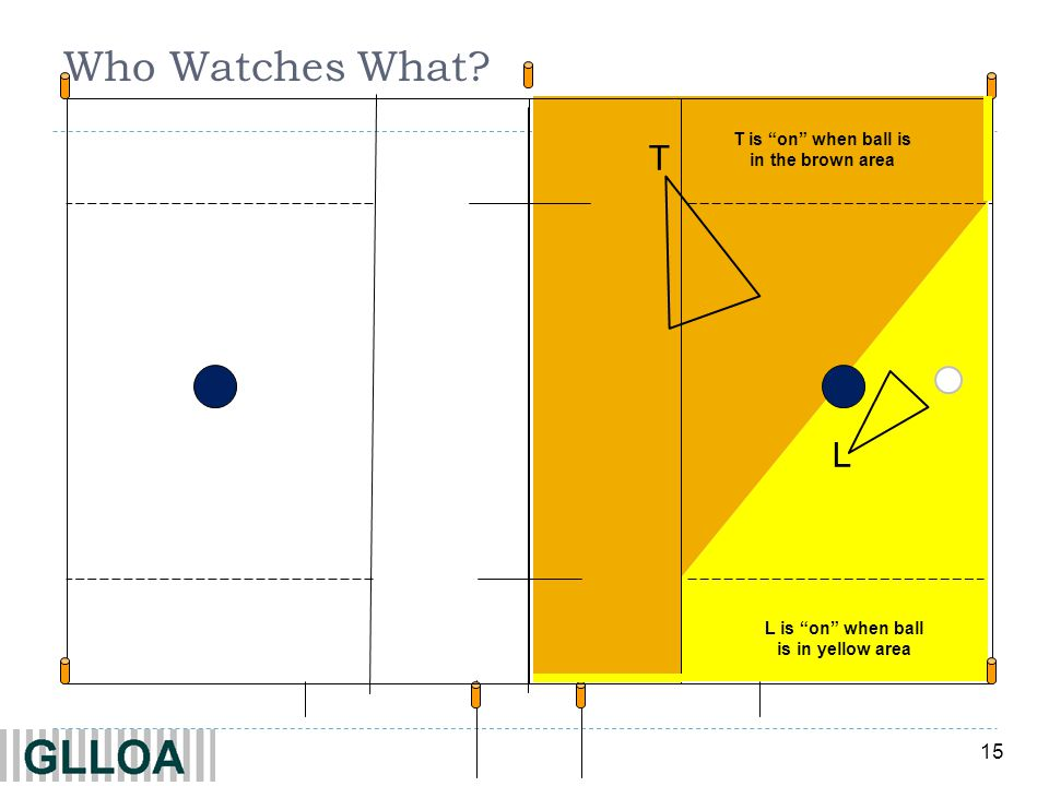15 Who Watches What? T T is on when ball is in the brown area L L is on when ball is in yellow area