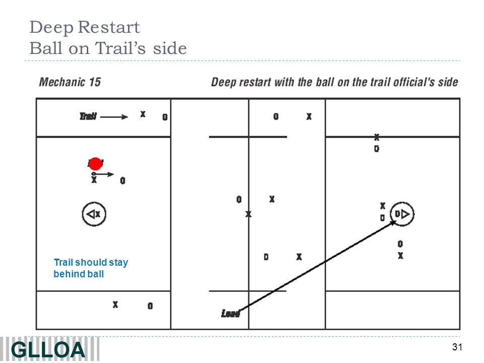 31 Deep Restart Ball on Trails side Trail should stay behind ball