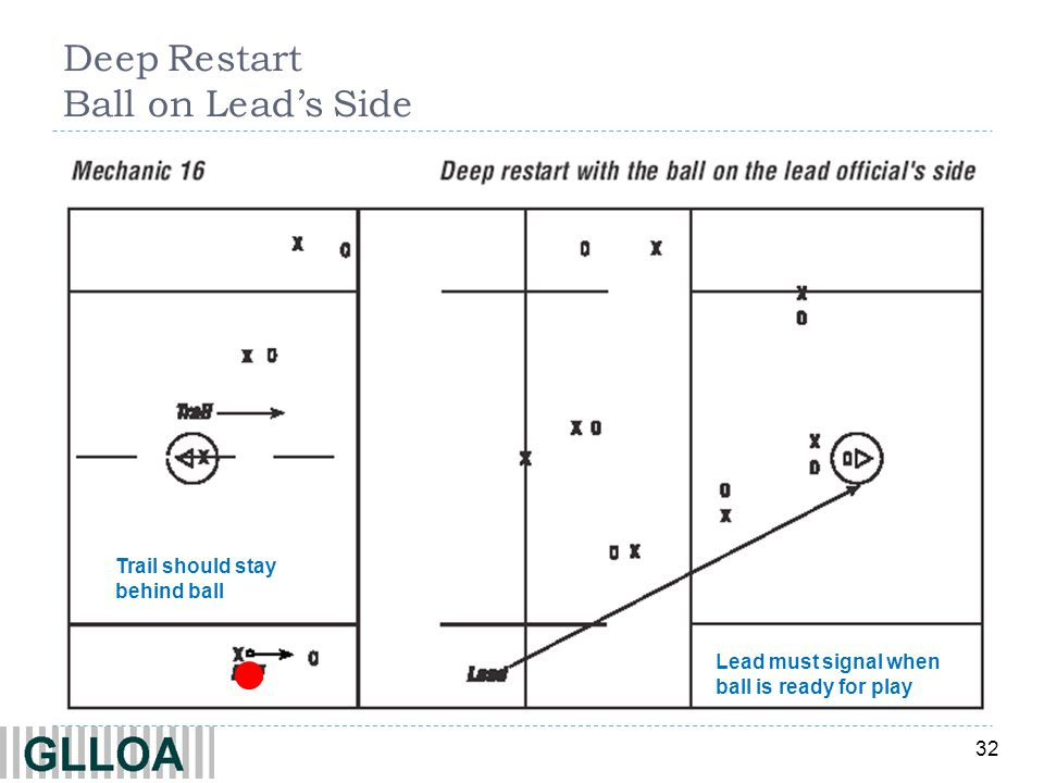 32 Deep Restart Ball on Leads Side Lead must signal when ball is ready for play Trail should stay behind ball