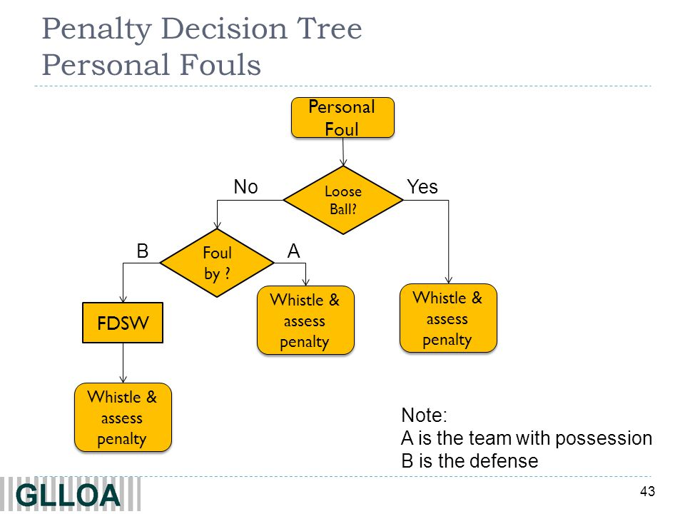 43 Penalty Decision Tree Personal Fouls YesNo Personal Foul Loose Ball? Whistle & assess penalty Foul by ? AB FDSW Whistle & assess penalty Note: A is