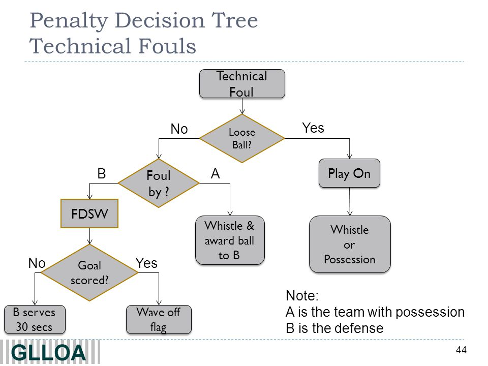 44 Penalty Decision Tree Technical Fouls Yes No Technical Foul Loose Ball? Play On Whistle or Possession Whistle or Possession Whistle & award ball to