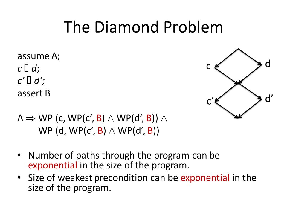 The Diamond Problem assume A; c d; assert B A ) WP (c, WP(c, B) Æ WP(d, B)) Æ WP (d, WP(c, B) Æ WP(d, B)) Number of paths through the program can be exponential in the size of the program.