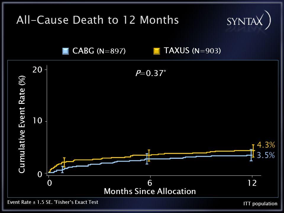 CVA to 12 Months 0.6% 2.2% 0612 10 20 0 Months Since Allocation Cumulative Event Rate (%) ITT population P=0.003 * Event Rate ± 1.5 SE.