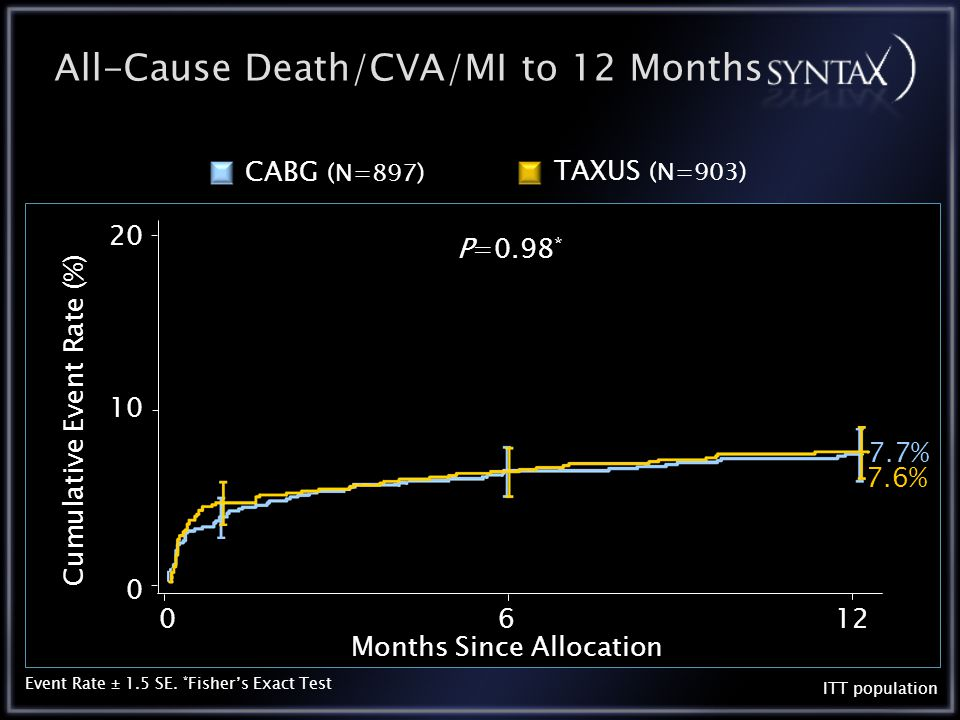 All-Cause Death/CVA/MI to 12 Months P=0.98 * 0612 10 20 0 Months Since Allocation Cumulative Event Rate (%) ITT population 7.7% 7.6% Event Rate ± 1.5 SE.