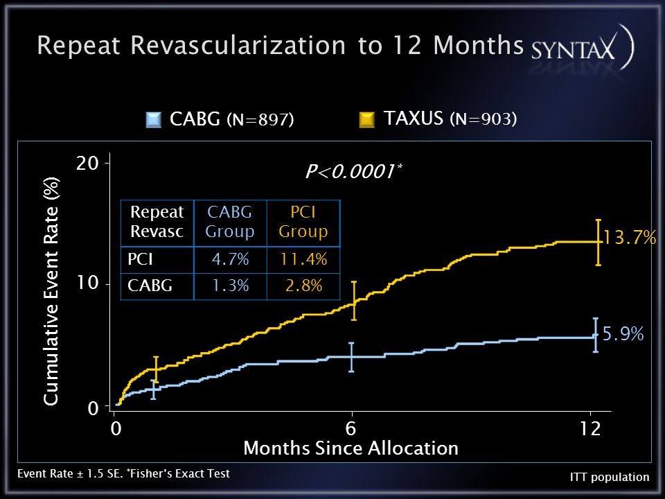 Repeat Revascularization to 12 Months 5.9% 13.7% 0612 10 20 0 Months Since Allocation Cumulative Event Rate (%) ITT population P<0.0001 * Event Rate ± 1.5 SE.