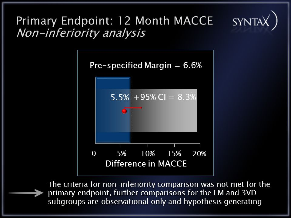 Primary Endpoint: 12 Month MACCE Non-inferiority analysis 05%10%15% Pre-specified Margin = 6.6% Difference in MACCE 20% +95% CI = 8.3% The criteria for non-inferiority comparison was not met for the primary endpoint, further comparisons for the LM and 3VD subgroups are observational only and hypothesis generating 5.5%